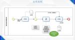 溫州WMCS倉儲管理系統功能 上海申揚計算機科技供應